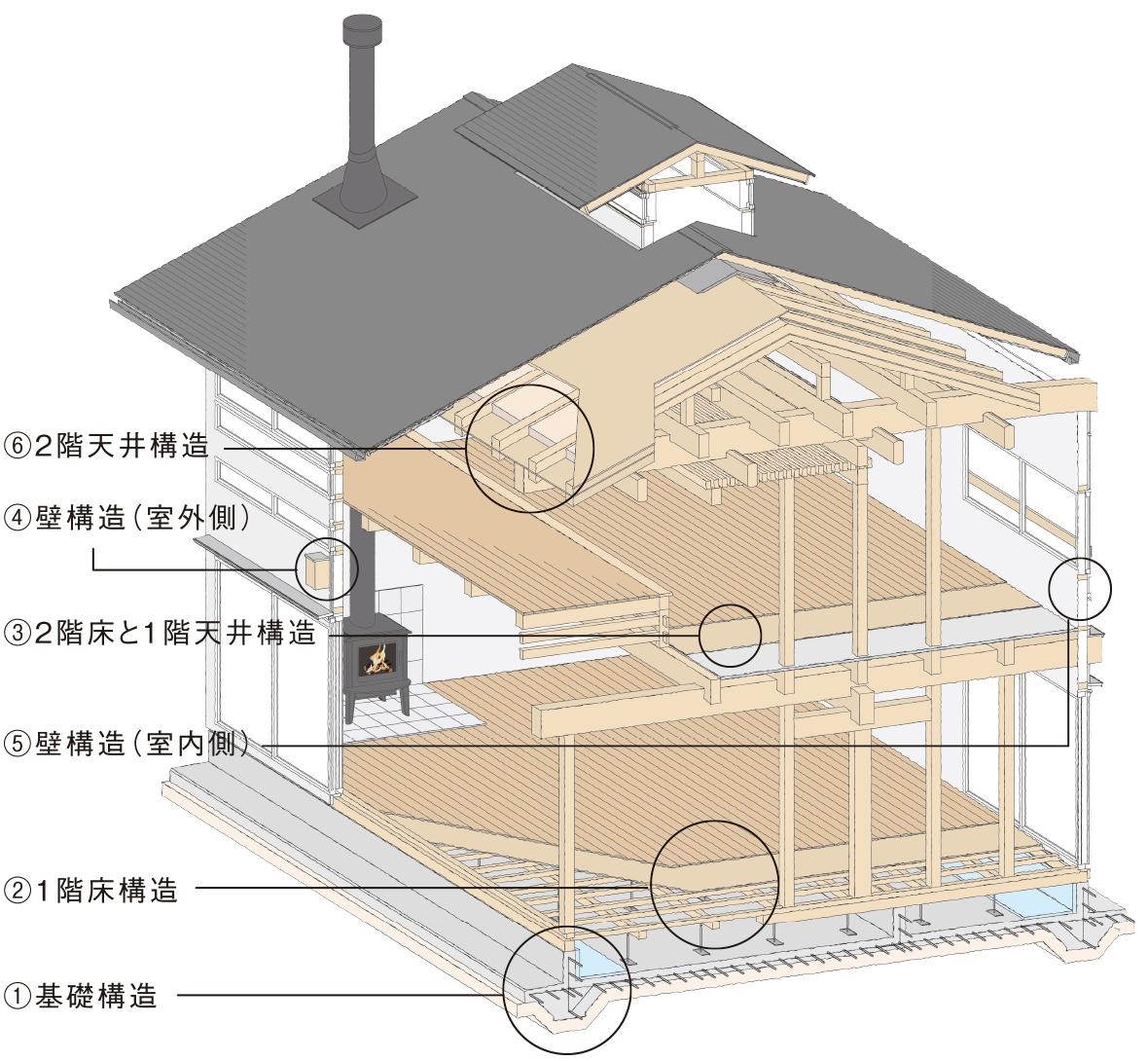 「創の家」の構造