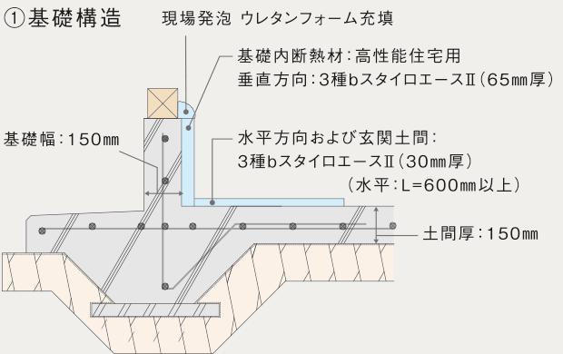 ①基礎構造
