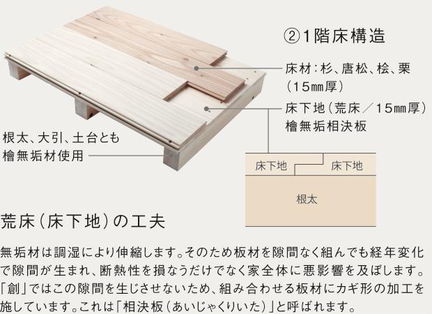 ②1階床構造