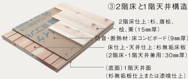 ③2階床と1階天井構造