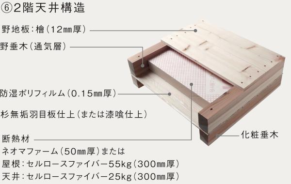 ⑥2階天井構造